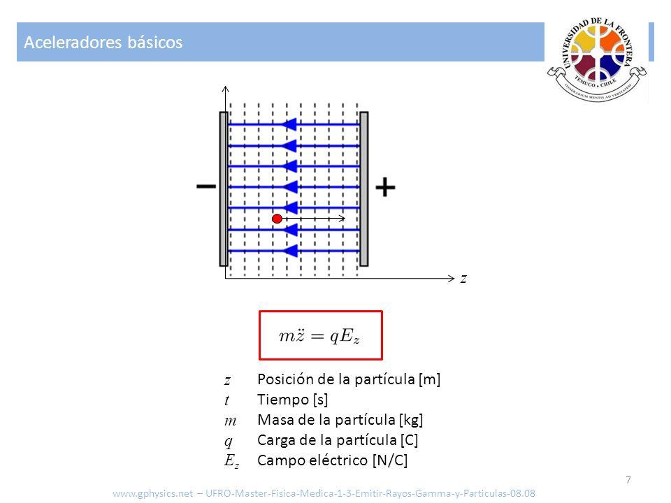 Aceleradores básicos z z t m q Ez Posición de la partícula [m]